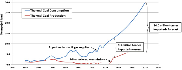 Chile's Thermal Coal Consumption & Production